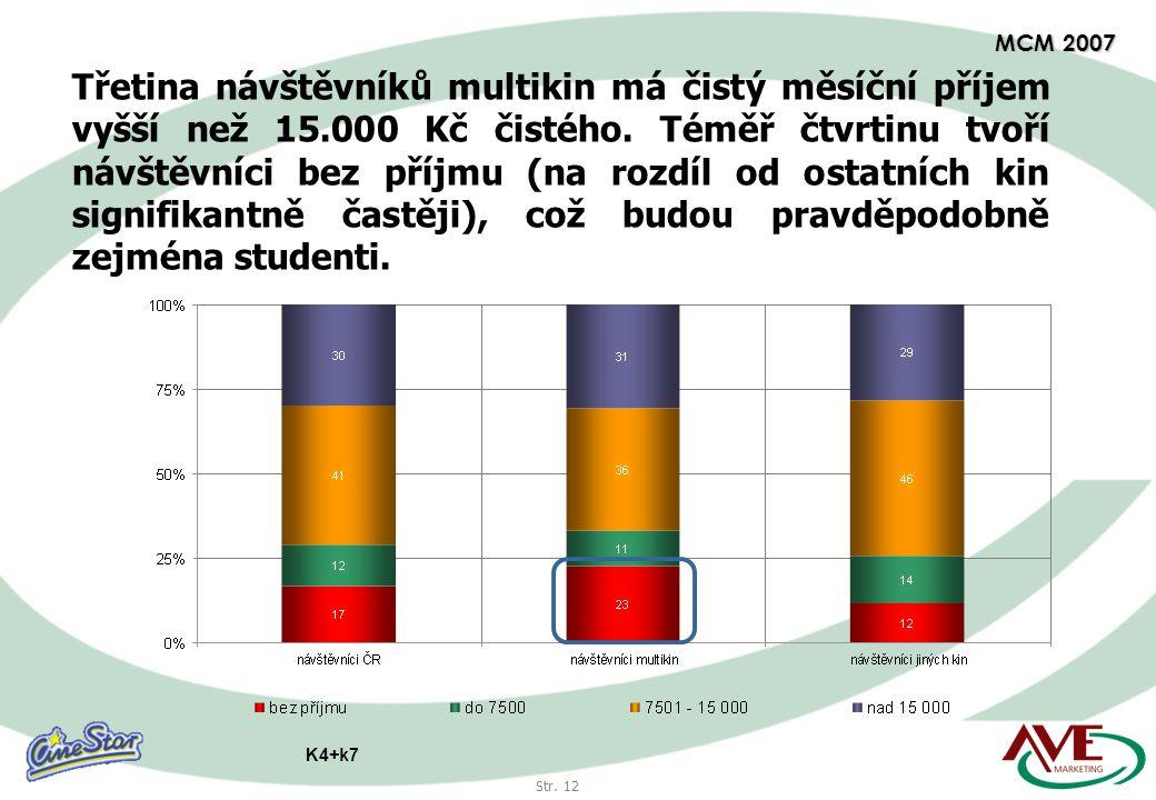 Str. 12 MCM 2007 Třetina návštěvníků multikin má čistý měsíční příjem vyšší než 15.000 Kč čistého.