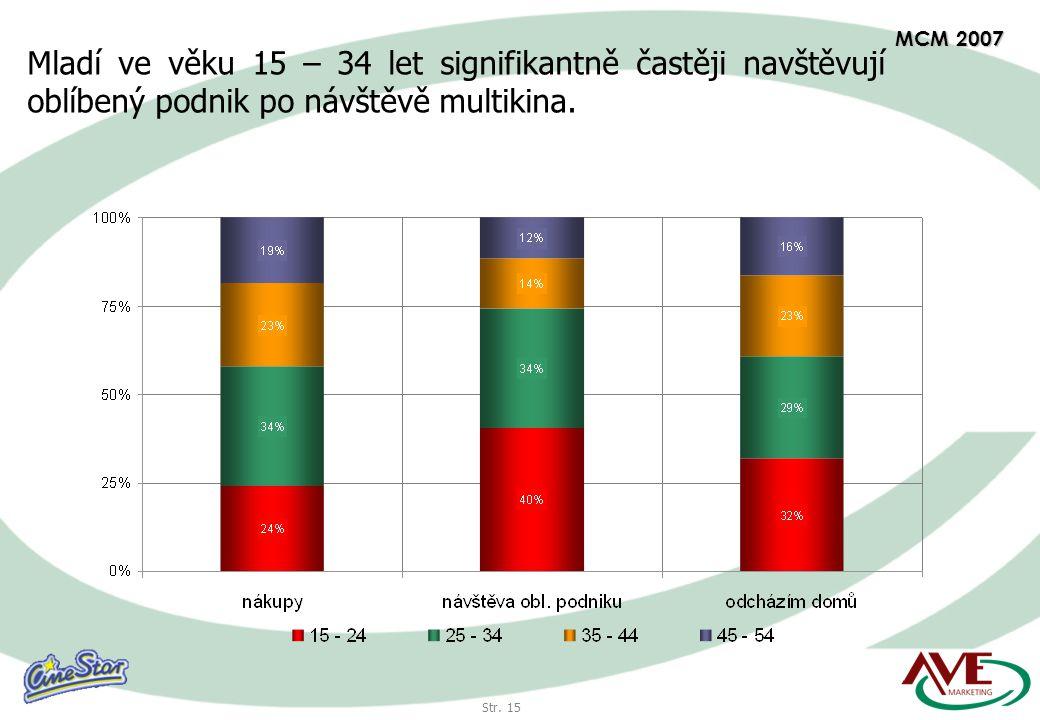 Str. 15 MCM 2007 Mladí ve věku 15 – 34 let signifikantně častěji navštěvují oblíbený podnik po návštěvě multikina.