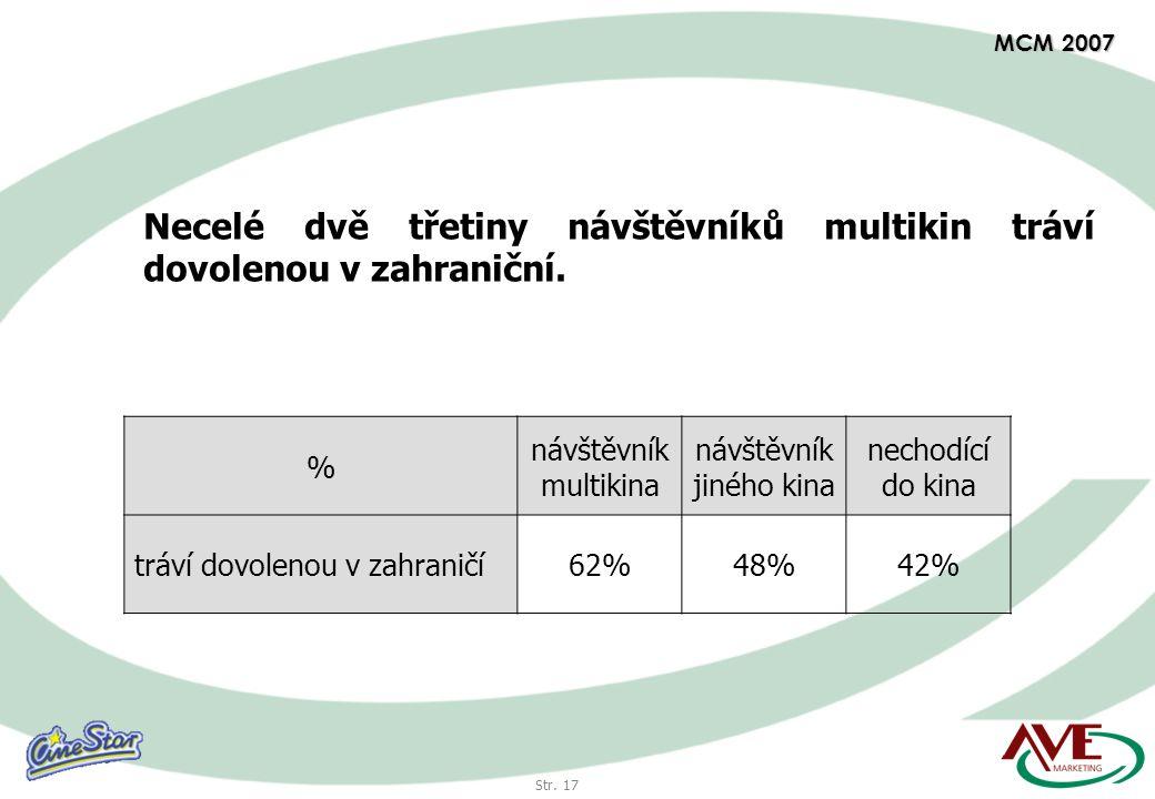 Str. 17 MCM 2007 % návštěvník multikina návštěvník jiného kina nechodící do kina tráví dovolenou v zahraničí62%48%42% Necelé dvě třetiny návštěvníků m