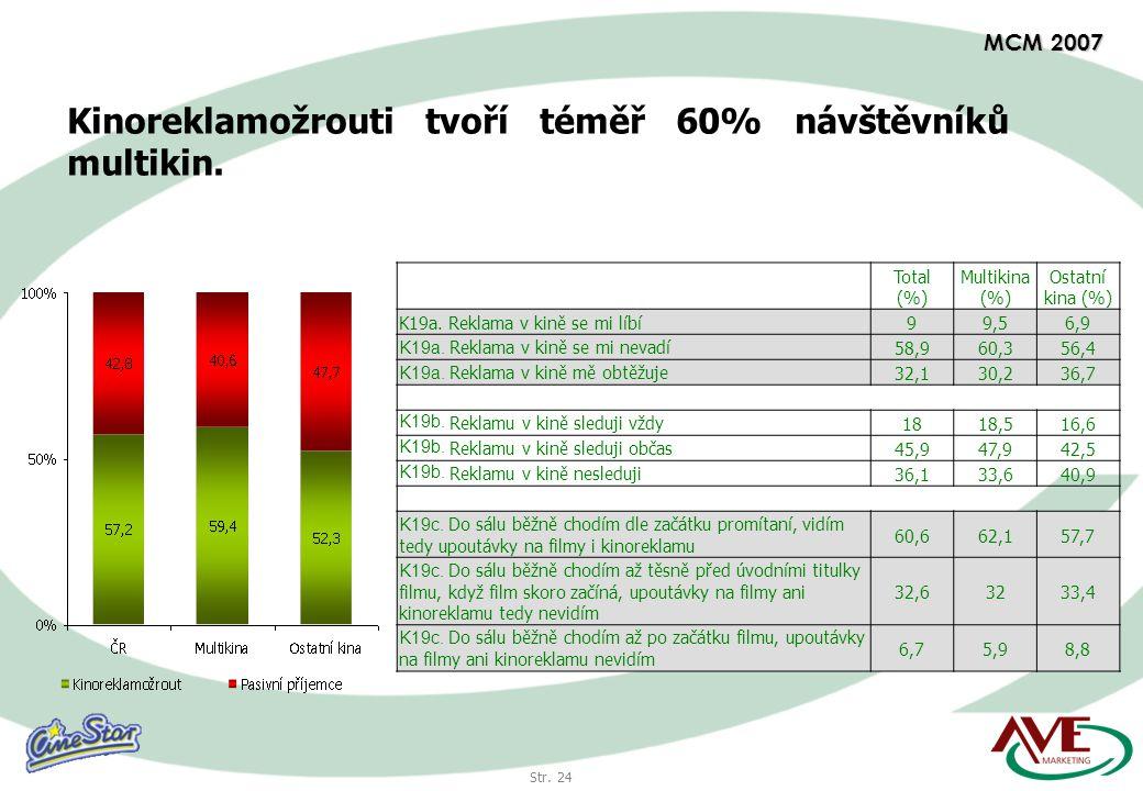 Str. 24 MCM 2007 Kinoreklamožrouti tvoří téměř 60% návštěvníků multikin.