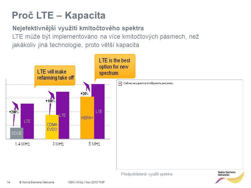 14© Nokia Siemens Networks R 255 G 211 B 8 R 255 G 175 B 0 R 127 G 16 B 162 R 163 G 166 B 173 R 137 G 146 B 155 R 175 G 0 B 51 R 52 G 195 B 51 R 0 G 0 B 0 R 255 G 255 B 255 Primary colours:Supporting colours: NSN / AVoz / Nov 2010 TINF Nejefektivnější využití kmitočtového spektra LTE může být implementováno na více kmitočtových pásmech, než jakákoliv jiná technologie, proto větší kapacita Proč LTE – Kapacita Předpokládané využití spektra