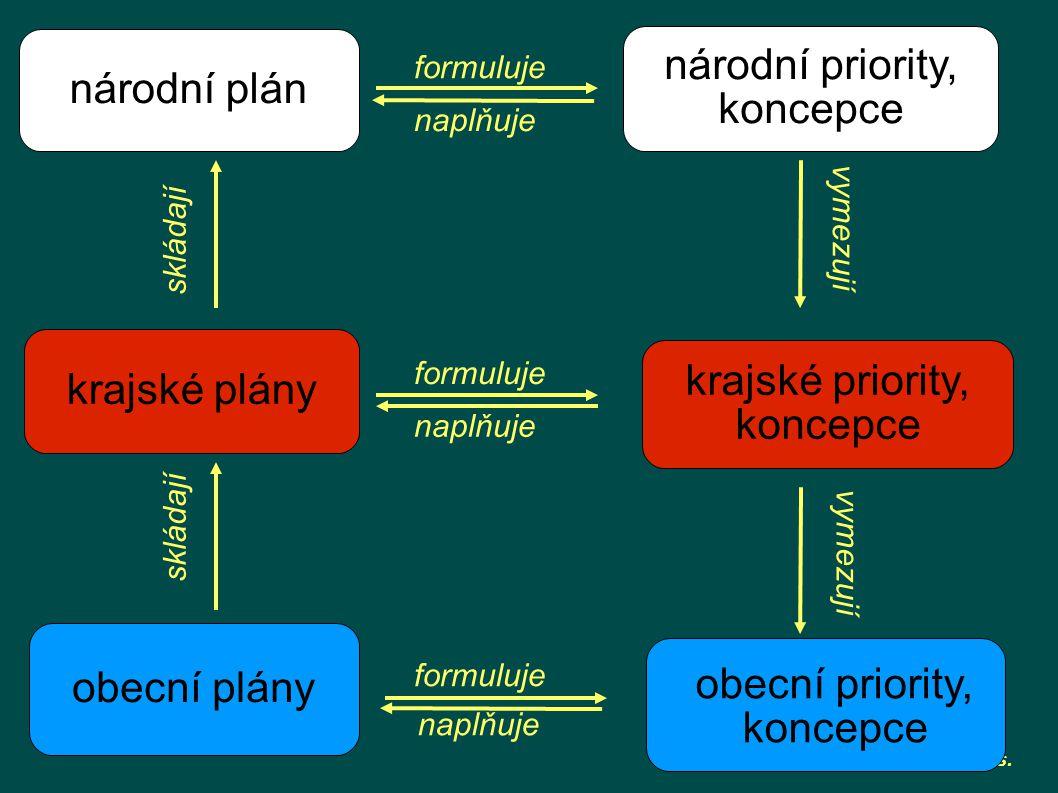 komunitní plánování o.p.s. národní priority, koncepce krajské plány národní plán obecní plány krajské priority, koncepce obecní priority, koncepce for