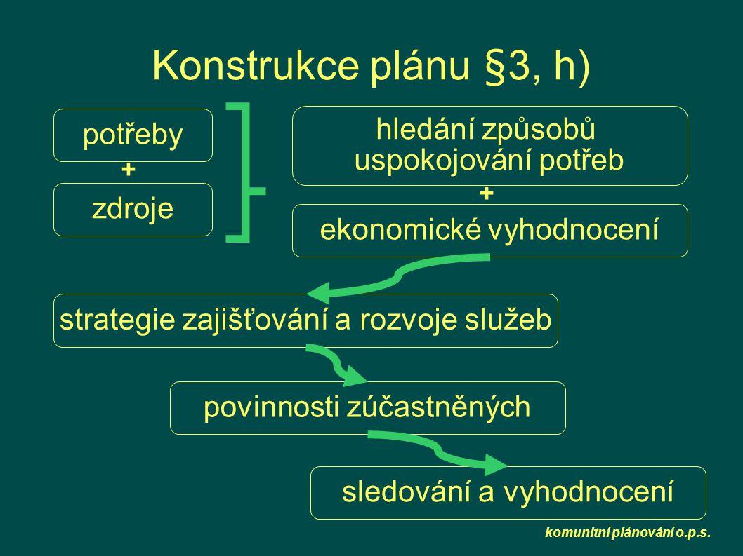 komunitní plánování o.p.s. Konstrukce plánu §3, h) potřeby zdroje hledání způsobů uspokojování potřeb ekonomické vyhodnocení strategie zajišťování a