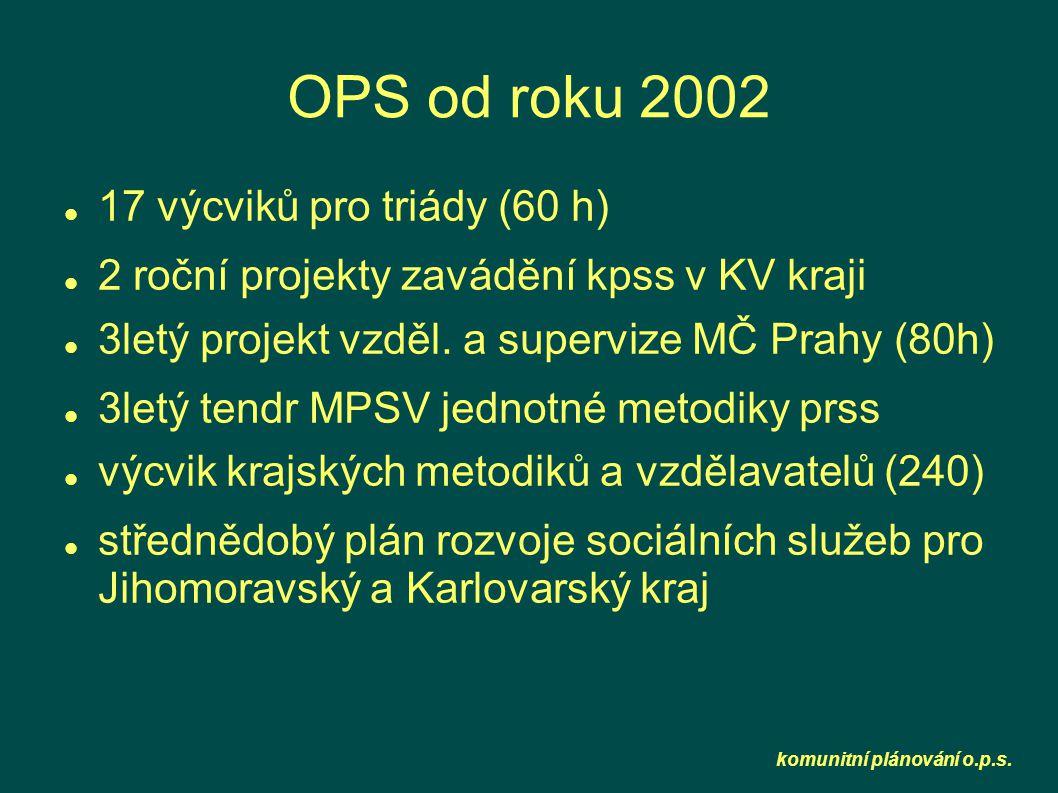 komunitní plánování o.p.s. OPS od roku 2002  17 výcviků pro triády (60 h)  2 roční projekty zavádění kpss v KV kraji  3letý projekt vzděl. a super