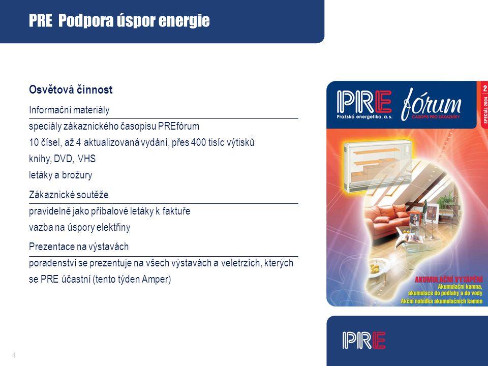 PRE Podpora úspor energie 44 Osvětová činnost Informační materiály speciály zákaznického časopisu PREfórum 10 čísel, až 4 aktualizovaná vydání, přes 400 tisíc výtisků knihy, DVD, VHS letáky a brožury Zákaznické soutěže pravidelně jako příbalové letáky k faktuře vazba na úspory elektřiny Prezentace na výstavách poradenství se prezentuje na všech výstavách a veletrzích, kterých se PRE účastní (tento týden Amper)