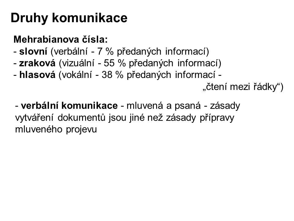 Druhy komunikace Mehrabianova čísla: - slovní (verbální - 7 % předaných informací) - zraková (vizuální - 55 % předaných informací) - hlasová (vokální