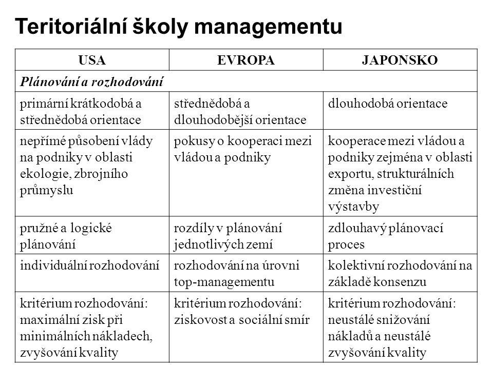 USAEVROPAJAPONSKO Plánování a rozhodování primární krátkodobá a střednědobá orientace střednědobá a dlouhodobější orientace dlouhodobá orientace nepří