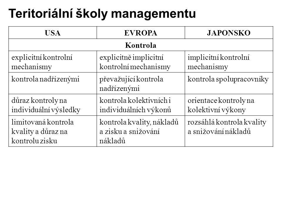 USAEVROPAJAPONSKO Kontrola explicitní kontrolní mechanismy explicitně implicitní kontrolní mechanismy implicitní kontrolní mechanismy kontrola nadříze