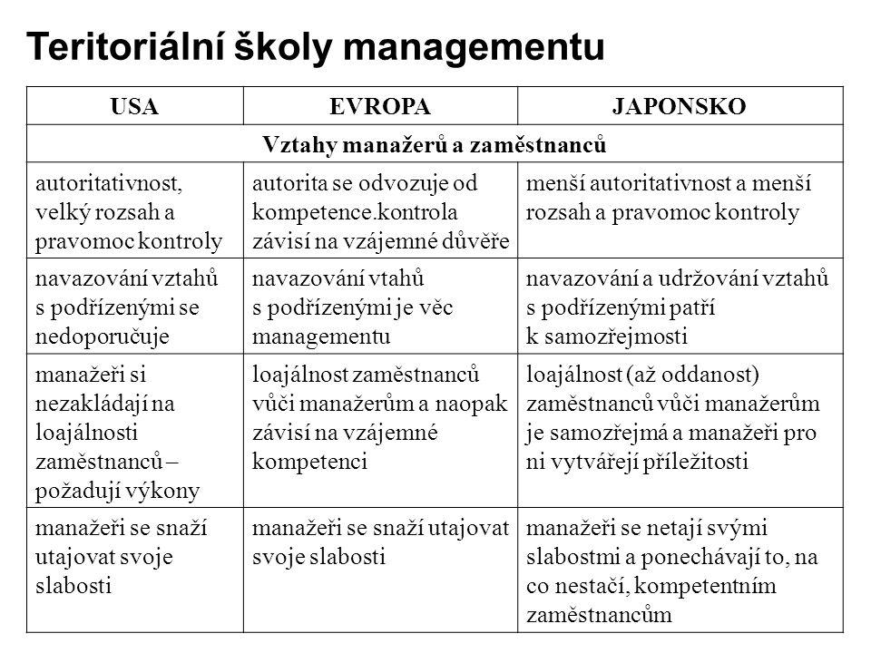 USAEVROPAJAPONSKO Vztahy manažerů a zaměstnanců autoritativnost, velký rozsah a pravomoc kontroly autorita se odvozuje od kompetence.kontrola závisí n