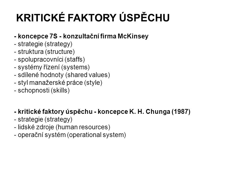 KRITICKÉ FAKTORY ÚSPĚCHU - koncepce 7S - konzultační firma McKinsey - strategie (strategy) - struktura (structure) - spolupracovníci (staffs) - systém