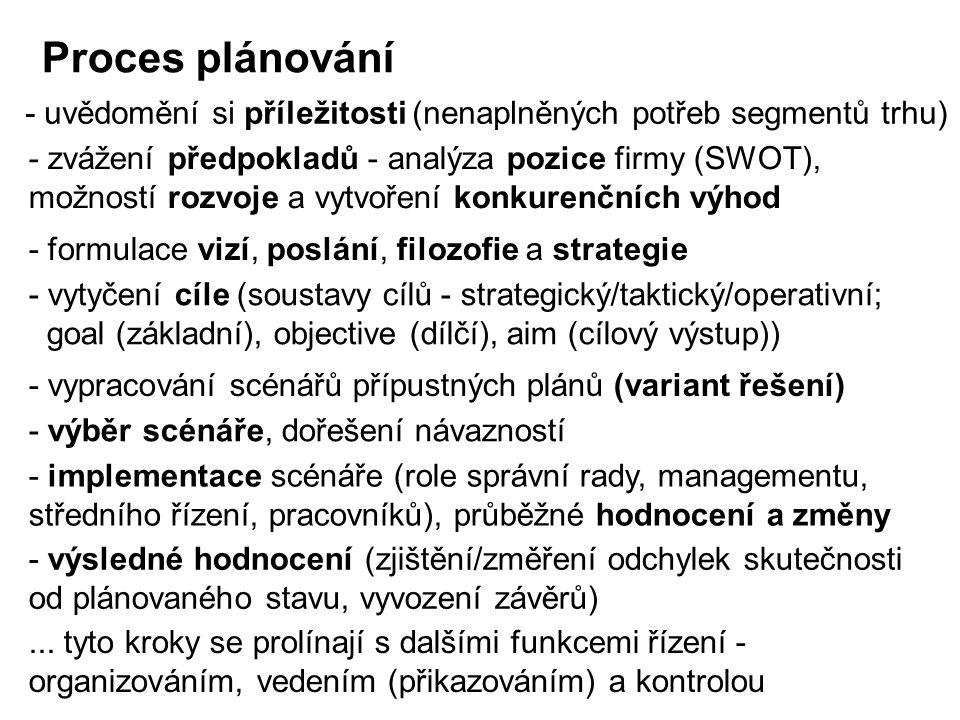 - uvědomění si příležitosti (nenaplněných potřeb segmentů trhu) - vytyčení cíle (soustavy cílů - strategický/taktický/operativní; goal (základní), obj
