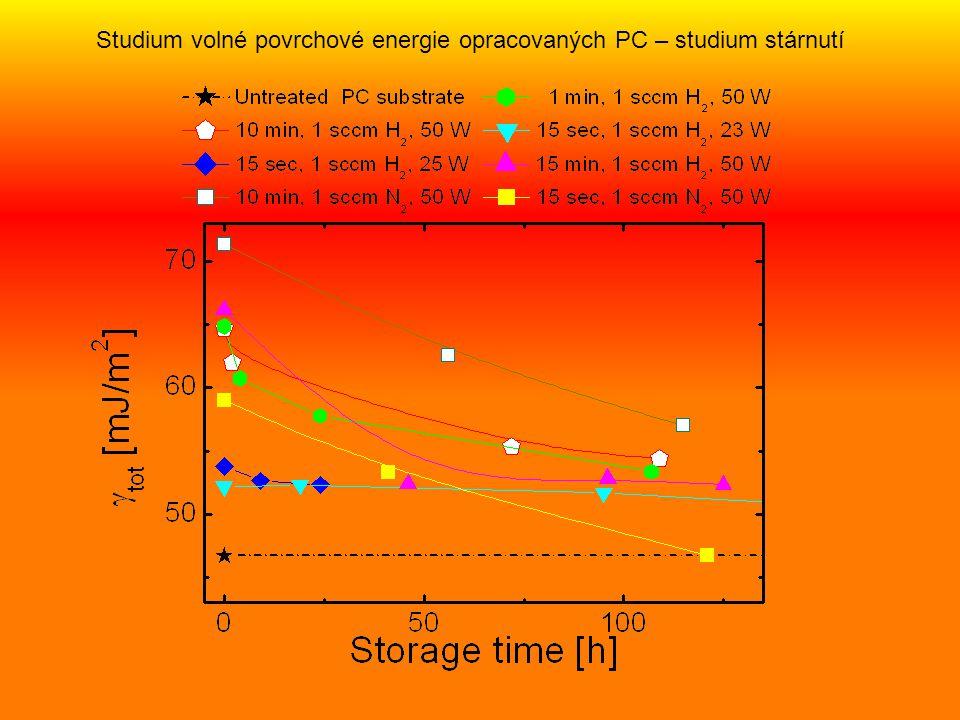 Studium volné povrchové energie opracovaných PC – studium stárnutí