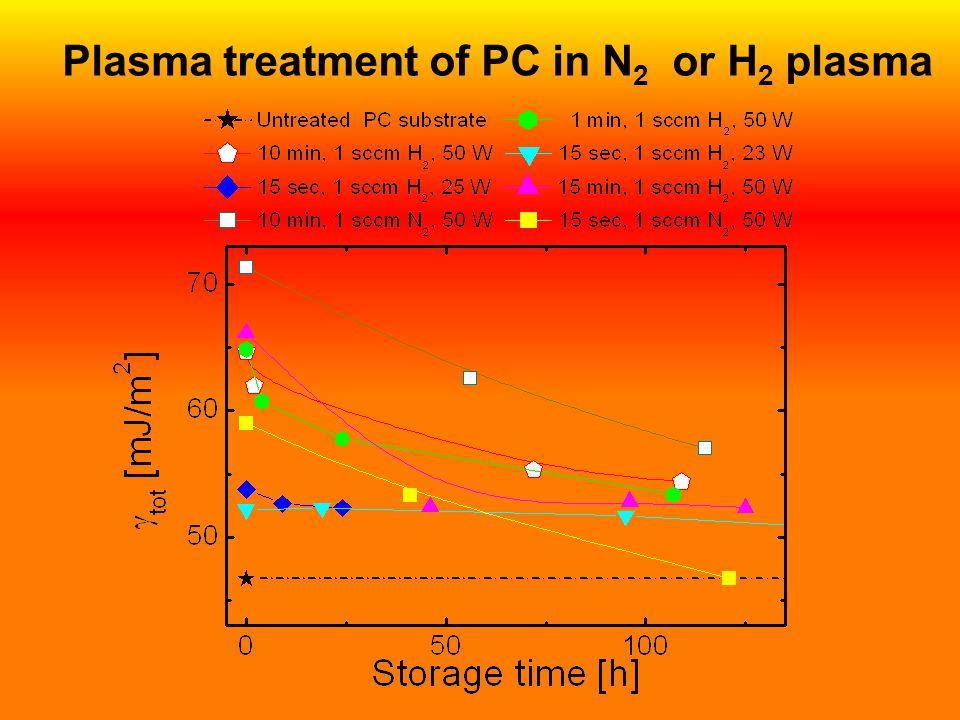 Plasma treatment of PC in N 2 or H 2 plasma