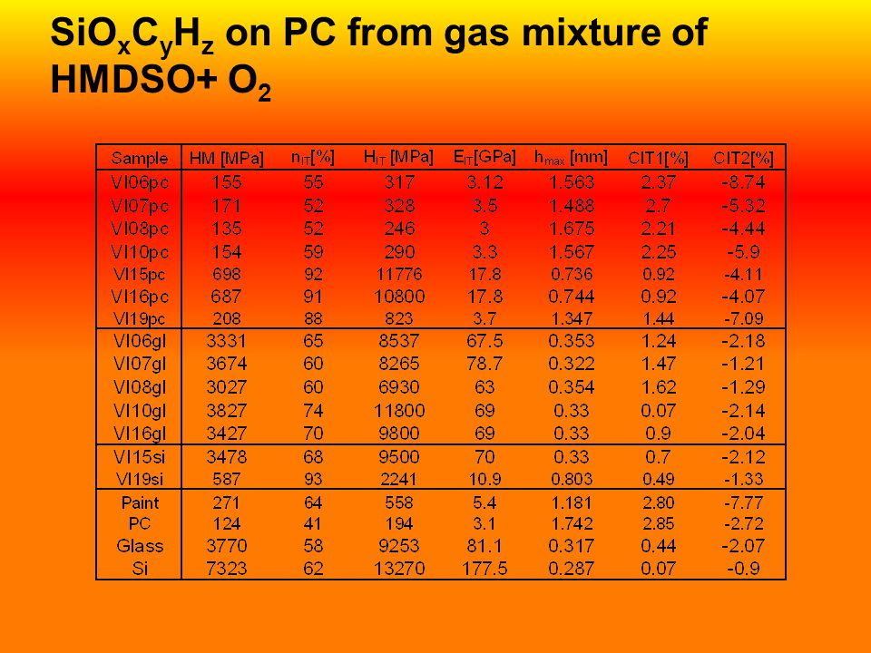 SiO x C y H z on PC from gas mixture of HMDSO+ O 2