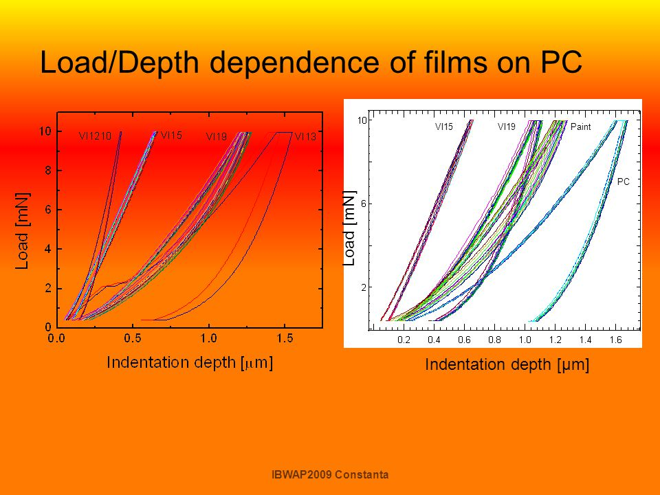 Load/Depth dependence of films on PC Indentation depth [μm] Load [mN] VI15Paint PC VI19 IBWAP2009 Constanta