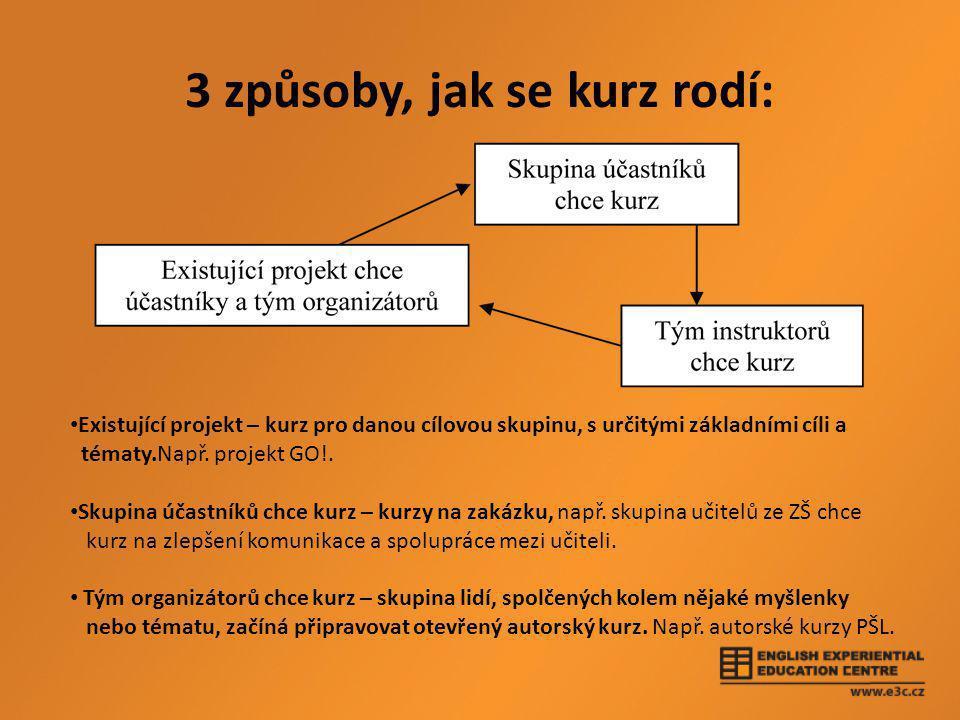 3 způsoby, jak se kurz rodí: • Existující projekt – kurz pro danou cílovou skupinu, s určitými základními cíli a tématy.Např.