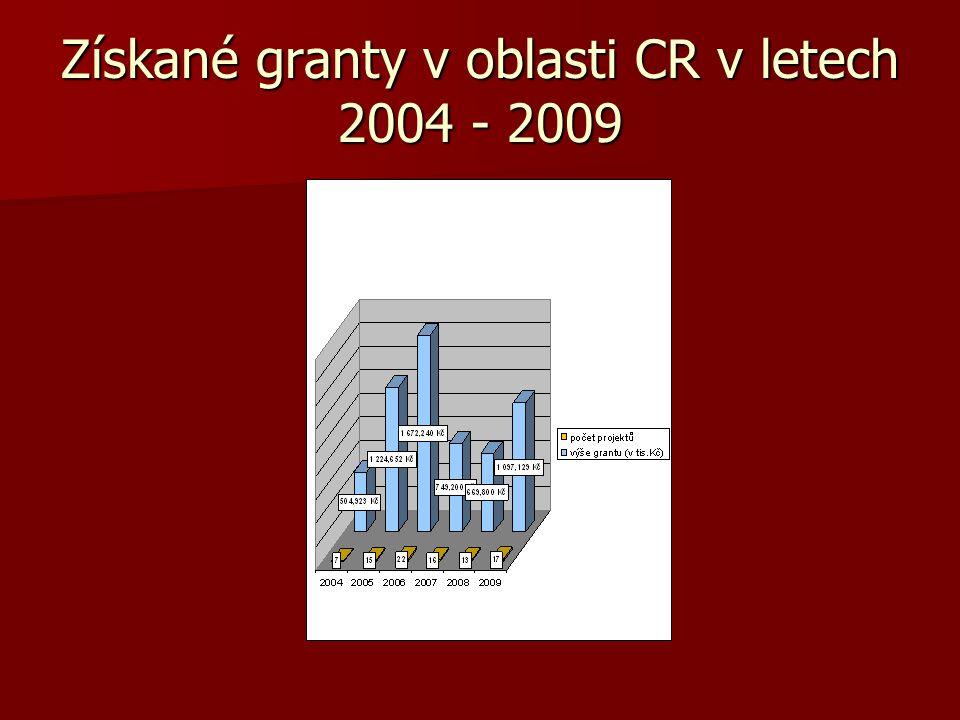 Získané granty v oblasti CR v letech 2004 - 2009