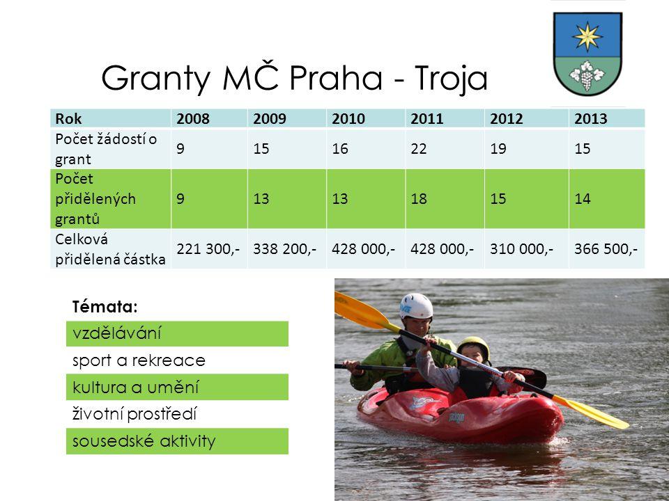 Granty MČ Praha - Troja Rok200820092010201120122013 Počet žádostí o grant 91516221915 Počet přidělených grantů 913 181514 Celková přidělená částka 221