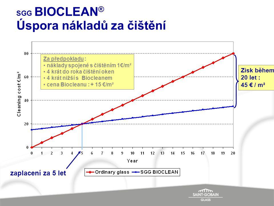 Úspora nákladů za čištění SGG BIOCLEAN ® zaplacení za 5 let Za předpokladu : • náklady spojené s čištěním 1€/m² • 4 krát do roka čištění oken • 4 krát