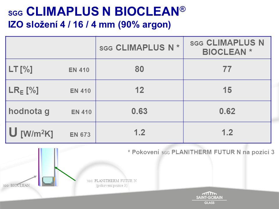 SGG CLIMAPLUS N BIOCLEAN ® IZO složení 4 / 16 / 4 mm (90% argon) SGG CLIMAPLUS N * SGG CLIMAPLUS N BIOCLEAN * LT [%] EN 410 8077 LR E [%] EN 410 1215