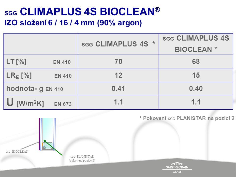SGG CLIMAPLUS 4S BIOCLEAN ® IZO složení 6 / 16 / 4 mm (90% argon) SGG CLIMAPLUS 4S * SGG CLIMAPLUS 4S BIOCLEAN * LT [%] EN 410 7068 LR E [%] EN 410 12