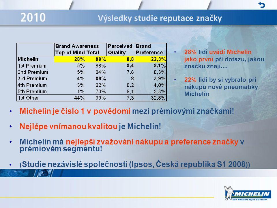 Výsledky studie reputace značky •28% lidí uvádí Michelin jako první při dotazu, jakou značku znají.... •22% lidí by si vybralo při nákupu nové pneumat