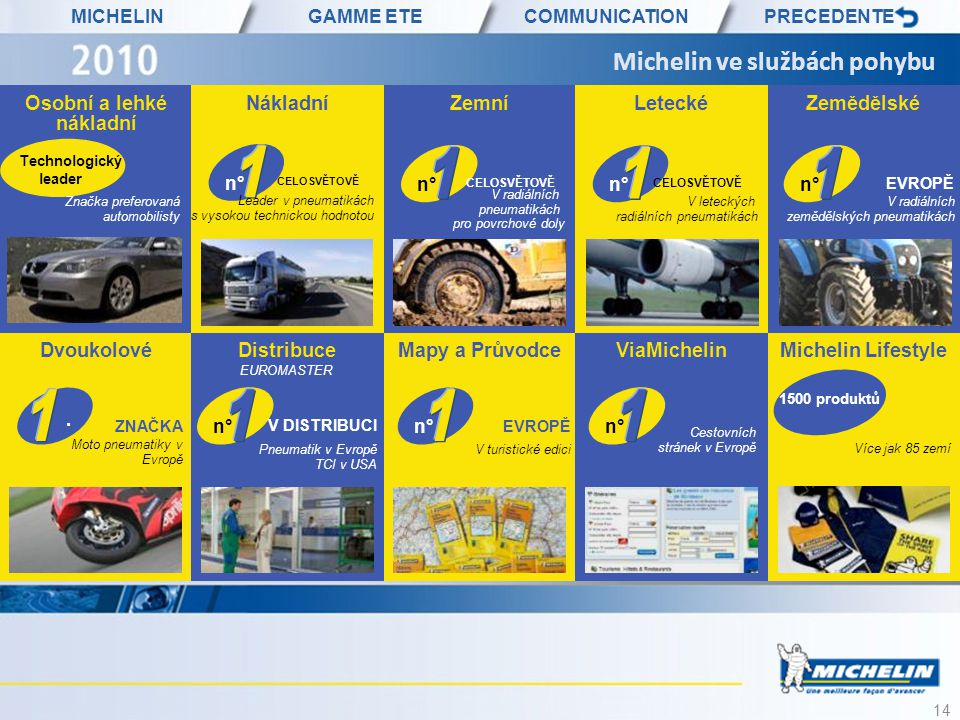 14 Michelin ve službách pohybu Osobní a lehké nákladní NákladníZemníLeteckéZemědělské DvoukolovéDistribuceMapy a PrůvodceViaMichelinMichelin Lifestyle