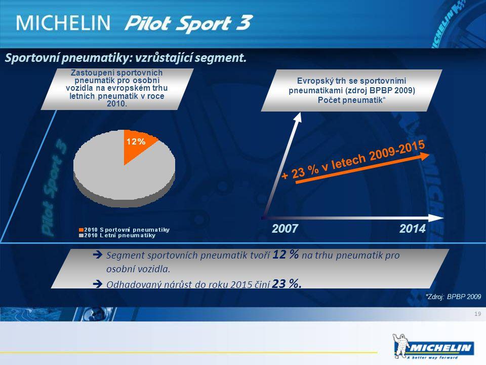 Sportovní pneumatiky: vzrůstající segment. Zastoupení sportovních pneumatik pro osobní vozidla na evropském trhu letních pneumatik v roce 2010. + 23 %