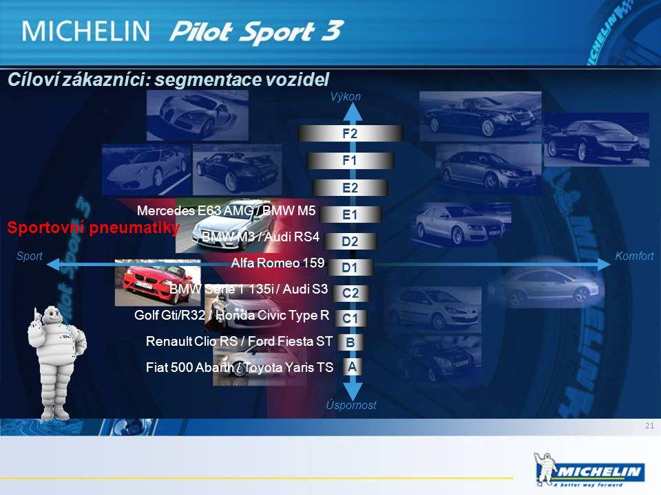 Sportovní pneumatiky Výkon SportKomfort Úspornost A B C1 C2 D1 D2 E1 E2 F1 F2 Mercedes E63 AMG / BMW M5 BMW M3 / Audi RS4 BMW Série 1 135i / Audi S3 G