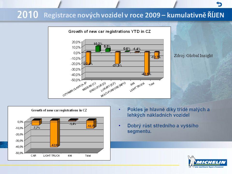15 Značka MICHELIN : Reference na trhu  V INOVACÍCH PO DOBU VÍCE JAK 100 LET: 4000 lidí pracuje ve výzkumu a vývoji s největším rozpočtem pro výzkum a vývoj v pneumatikářském sektoru.