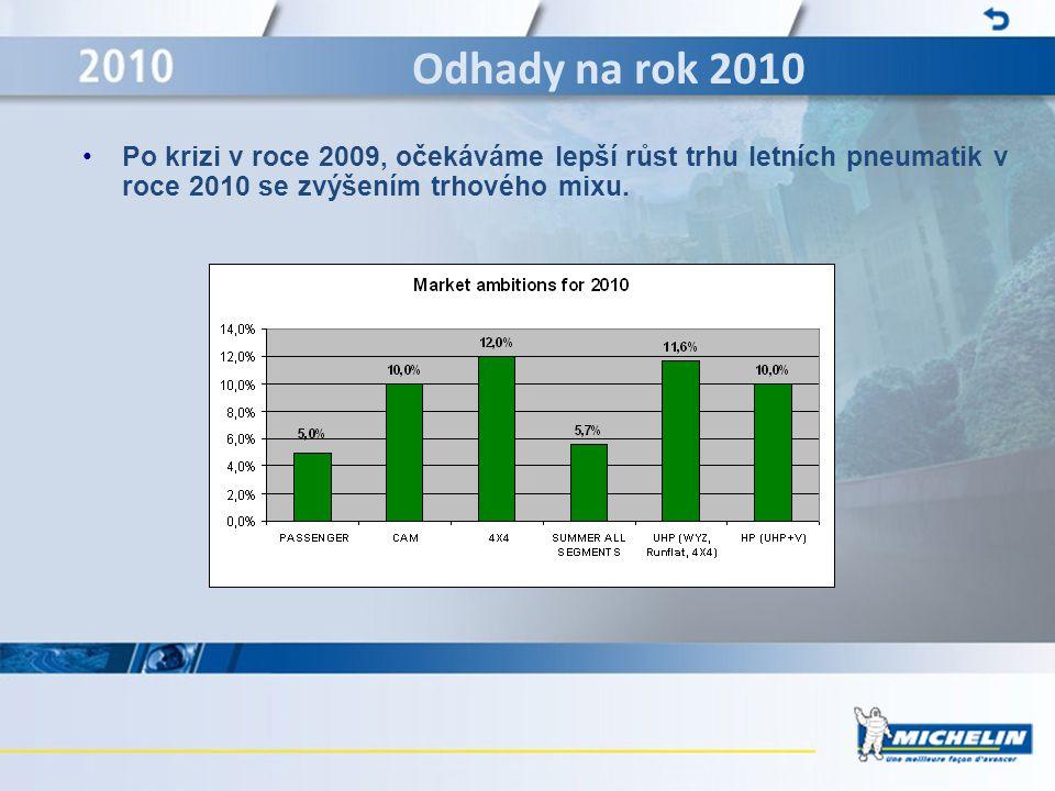 •Po krizi v roce 2009, očekáváme lepší růst trhu letních pneumatik v roce 2010 se zvýšením trhového mixu. Odhady na rok 2010
