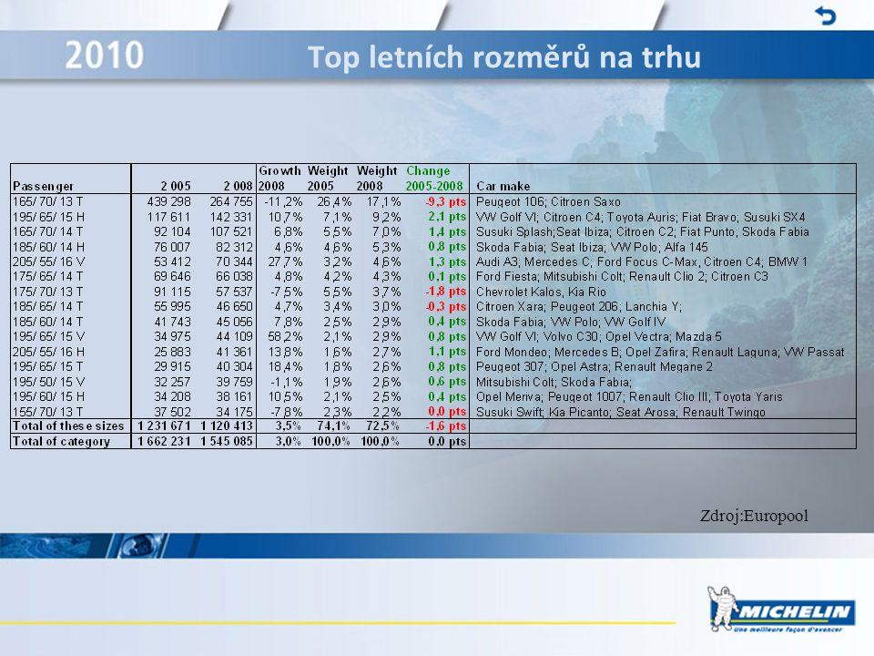 Top letních rozměrů na trhu Zdroj:Europool