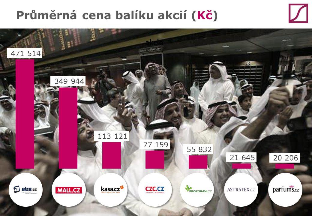 Průměrná cena balíku akcií (Kč)