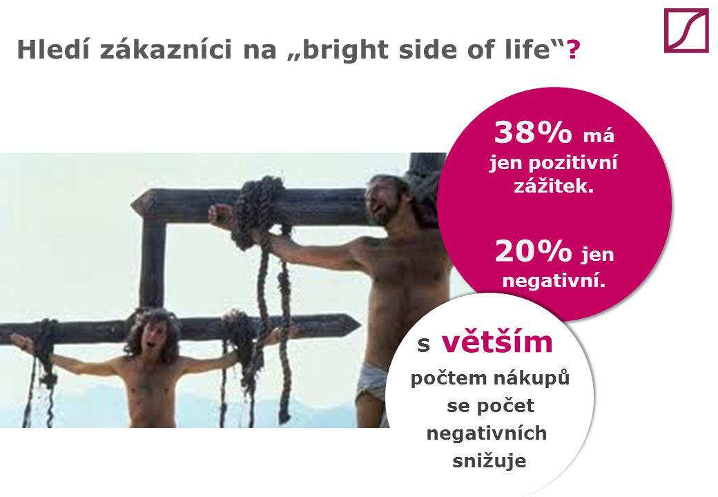 """38% má jen pozitivní zážitek. 20% jen negativní. 38% má jen pozitivní zážitek. 20% jen negativní. Hledí zákazníci na """"bright side of life""""? S větším p"""