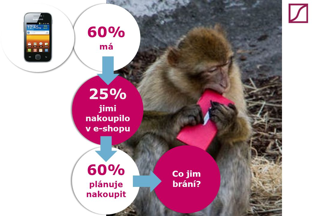 60% má 60% plánuje nakoupit 25% jimi nakoupilo v e-shopu Co jim brání?