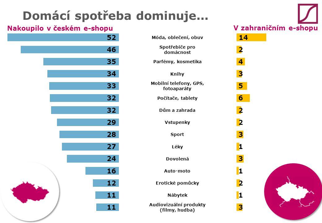 Domácí spotřeba dominuje... Nakoupilo v českém e-shopu V zahraničním e-shopu