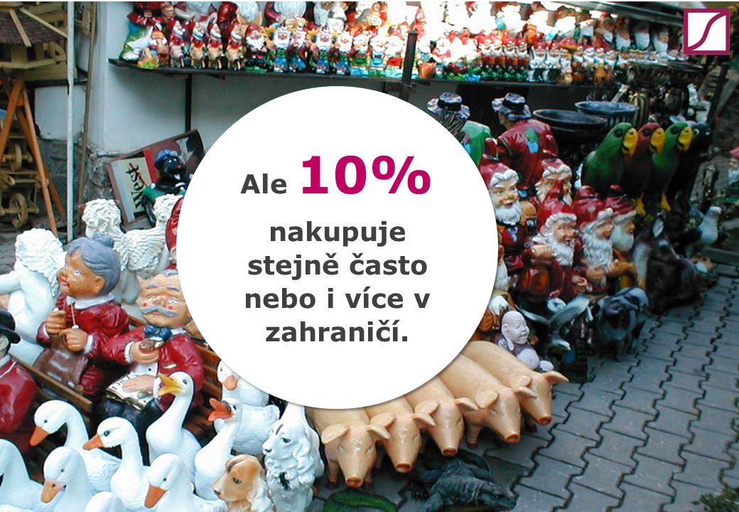 Ale 10% nakupuje stejně často nebo i více v zahraničí.