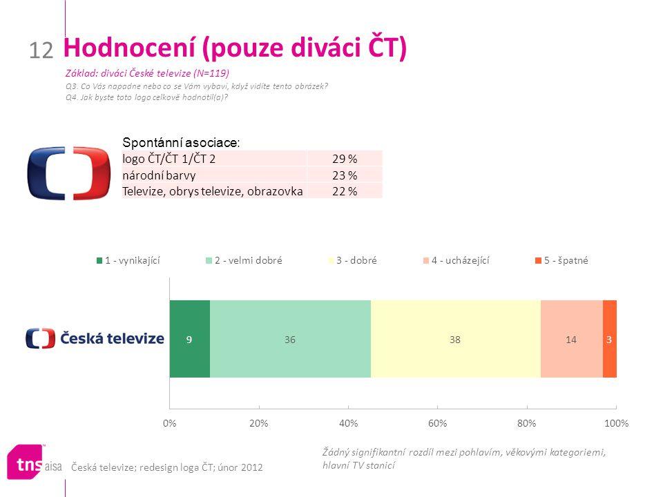 Česká televize; redesign loga ČT; únor 2012 12 Hodnocení (pouze diváci ČT) Q3. Co Vás napadne nebo co se Vám vybaví, když vidíte tento obrázek? Q4. Ja