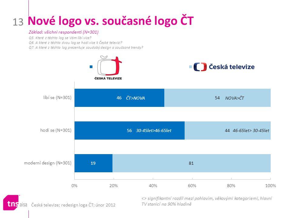 Česká televize; redesign loga ČT; únor 2012 13 Nové logo vs. současné logo ČT Q5. Které z těchto log se Vám líbí více? Q6. A které z těchto dvou log s