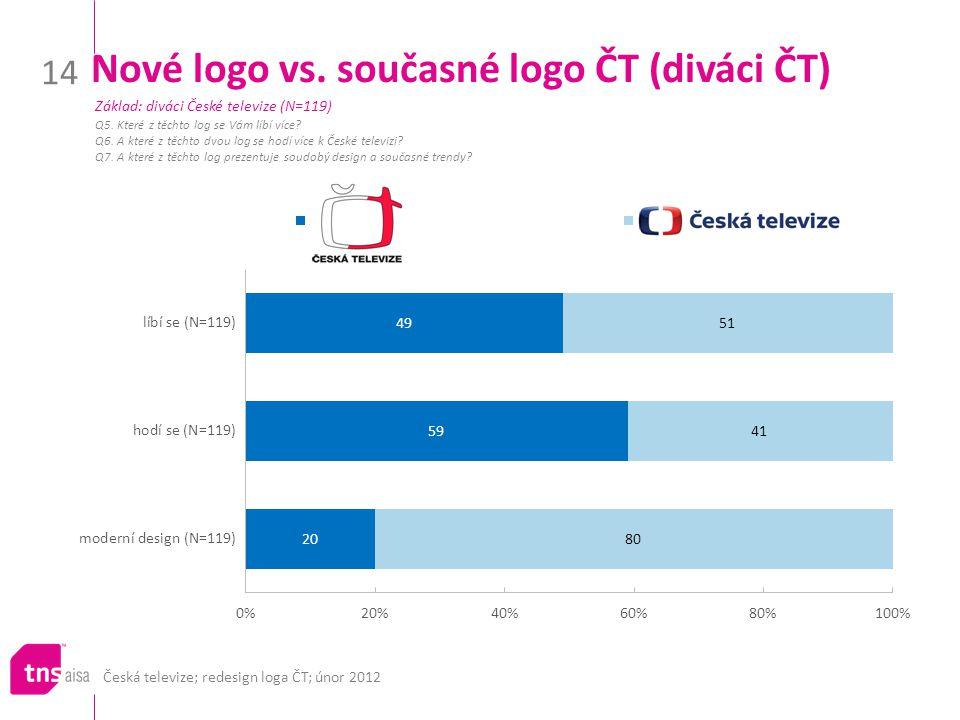 Česká televize; redesign loga ČT; únor 2012 14 Nové logo vs. současné logo ČT (diváci ČT) Q5. Které z těchto log se Vám líbí více? Q6. A které z těcht