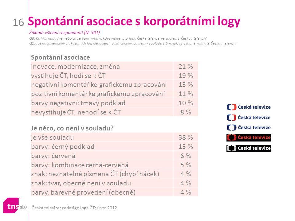 Česká televize; redesign loga ČT; únor 2012 16 Spontánní asociace s korporátními logy Q8. Co Vás napadne nebo co se Vám vybaví, když vidíte tyto loga
