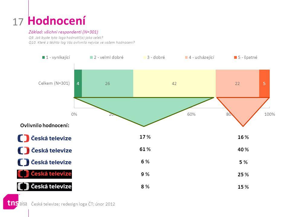 Česká televize; redesign loga ČT; únor 2012 17 Hodnocení Q9.