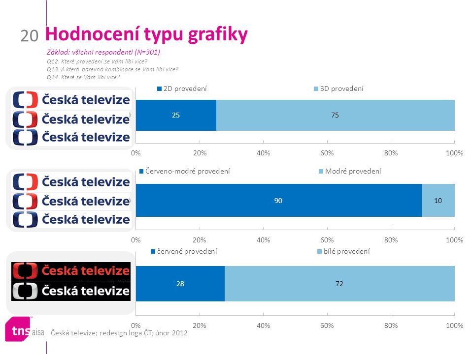 Česká televize; redesign loga ČT; únor 2012 20 Hodnocení typu grafiky Q12.