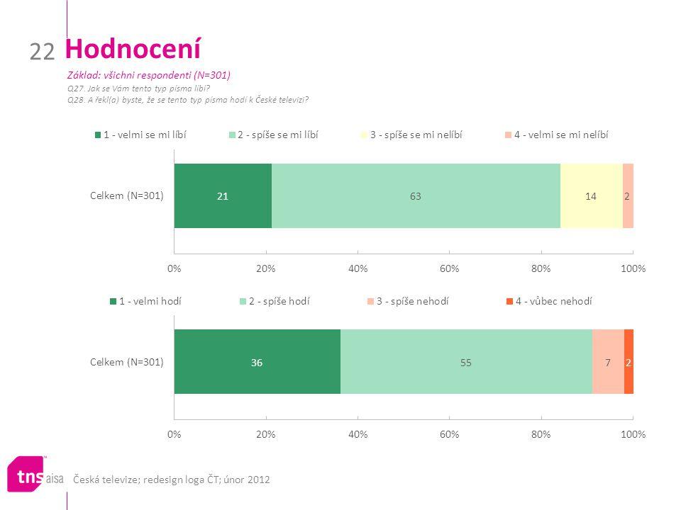 Česká televize; redesign loga ČT; únor 2012 22 Hodnocení Q27. Jak se Vám tento typ písma líbí? Q28. A řekl(a) byste, že se tento typ písma hodí k Česk