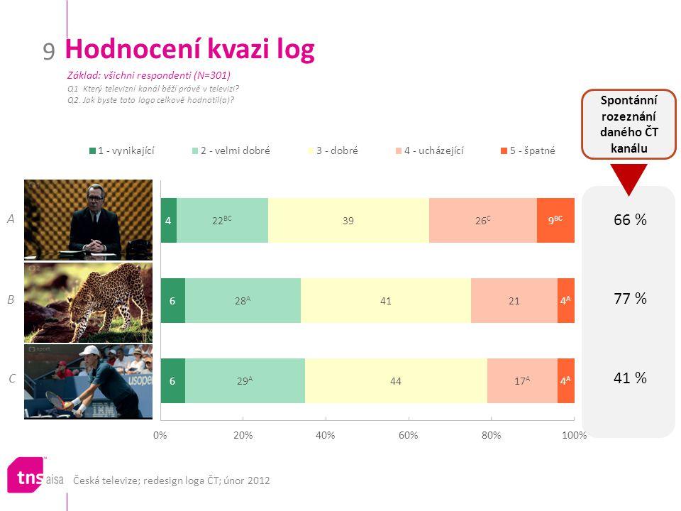 Česká televize; redesign loga ČT; únor 2012 9 Hodnocení kvazi log Q1 Který televizní kanál běží právě v televizi.
