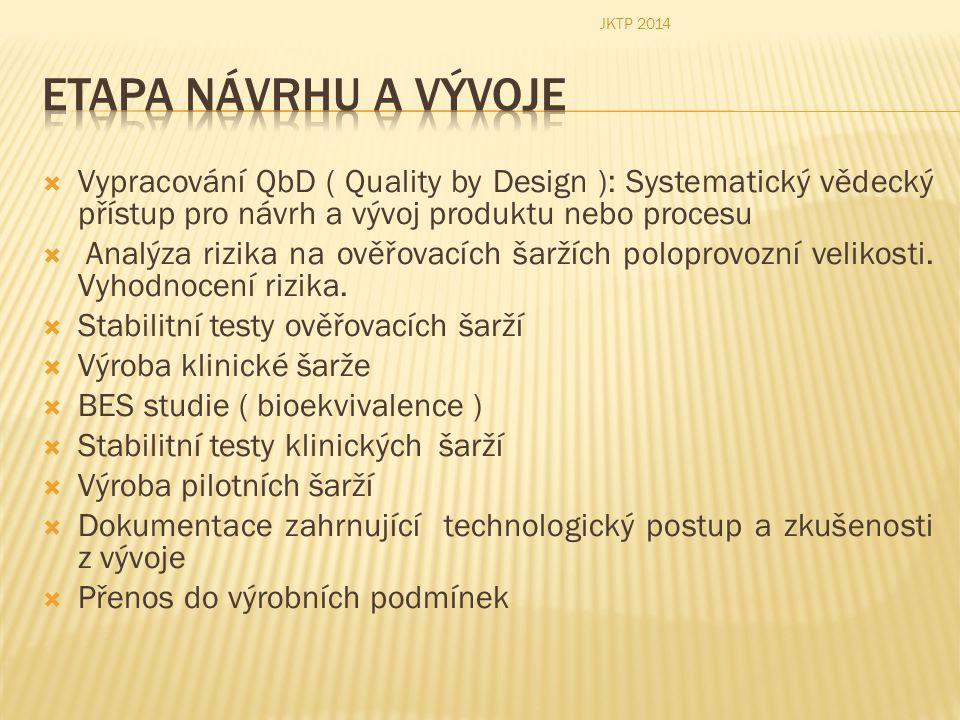  Vypracování QbD ( Quality by Design ): Systematický vědecký přístup pro návrh a vývoj produktu nebo procesu  Analýza rizika na ověřovacích šaržích