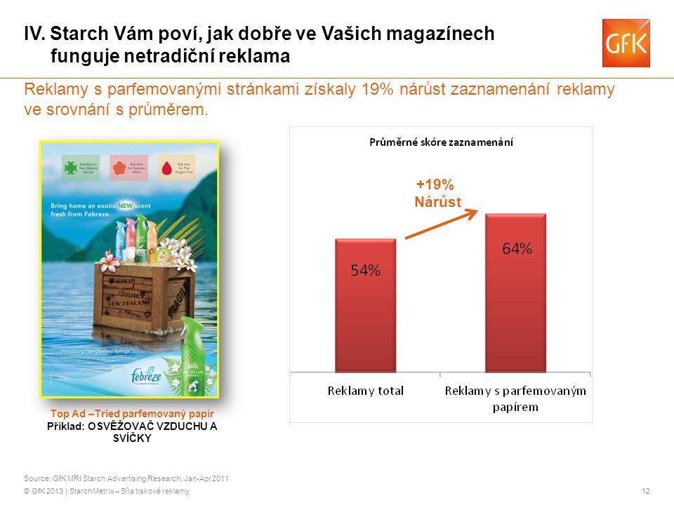 © GfK 2013 | StarchMetrix – Síla tiskové reklamy12 Reklamy s parfemovanými stránkami získaly 19% nárůst zaznamenání reklamy ve srovnání s průměrem.