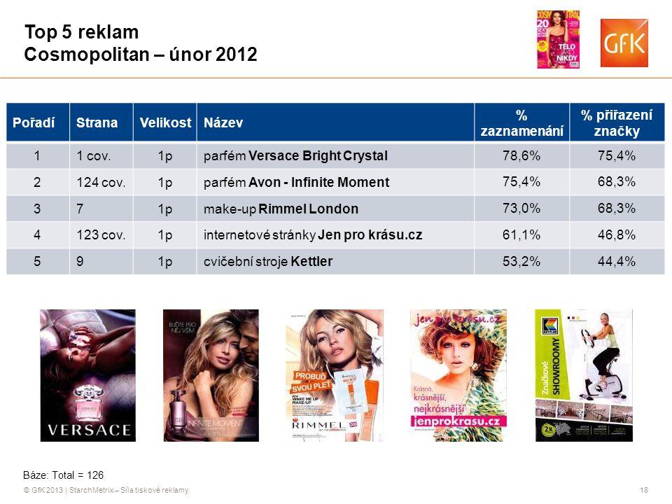 © GfK 2013 | StarchMetrix – Síla tiskové reklamy18 Top 5 reklam Cosmopolitan – únor 2012 PořadíStranaVelikostNázev % zaznamenání % přiřazení značky 11 cov.1pparfém Versace Bright Crystal 78,6%75,4% 2124 cov.1pparfém Avon - Infinite Moment 75,4%68,3% 371pmake-up Rimmel London 73,0%68,3% 4123 cov.1pinternetové stránky Jen pro krásu.cz 61,1%46,8% 591pcvičební stroje Kettler 53,2%44,4% Báze: Total = 126