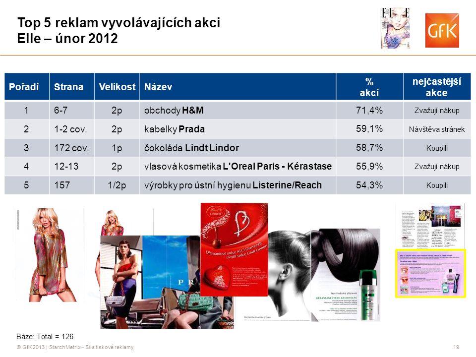 © GfK 2013 | StarchMetrix – Síla tiskové reklamy19 Top 5 reklam vyvolávajících akci Elle – únor 2012 PořadíStranaVelikostNázev % akcí nejčastější akce 16-72pobchody H&M 71,4% Zvažují nákup 21-2 cov.2pkabelky Prada 59,1% Návštěva stránek 3172 cov.1pčokoláda Lindt Lindor 58,7% Koupili 412-132pvlasová kosmetika L Oreal Paris - Kérastase 55,9% Zvažují nákup 51571/2pvýrobky pro ústní hygienu Listerine/Reach 54,3% Koupili Báze: Total = 126