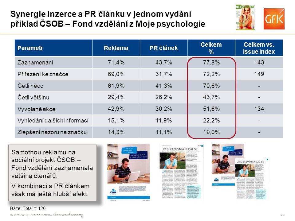 © GfK 2013 | StarchMetrix – Síla tiskové reklamy21 Synergie inzerce a PR článku v jednom vydání příklad ČSOB – Fond vzdělání z Moje psychologie ParametrReklamaPR článek Celkem % Celkem vs.